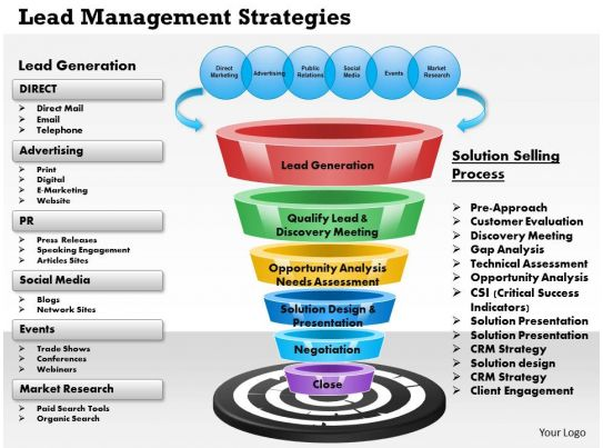 Power Lead Communication : Lead management strategies powerpoint presentation