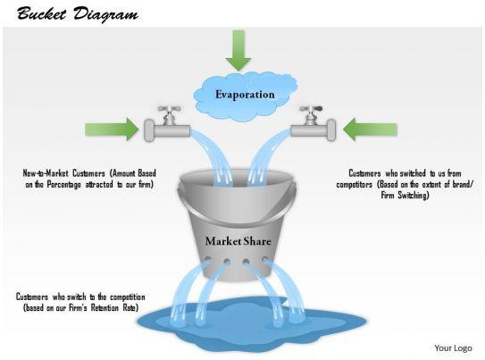 0514 leaky bucket diagram powerpoint presentation
