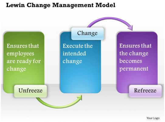change management kotter s model pros and cons Learn how kotter's change model can help you prepare for change thoroughly so that you can implement it successfully.