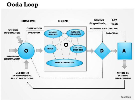 Ooda Loop Block Diagram - Enthusiast Wiring Diagrams •