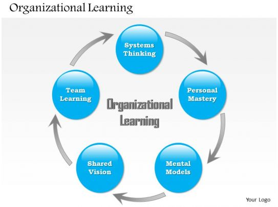 0514 organizational learning powerpoint presentation