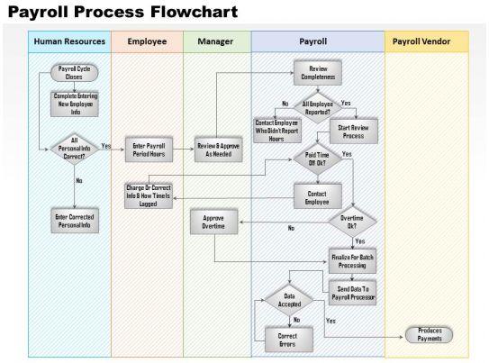 Payroll Process Payroll Process System Flowchart