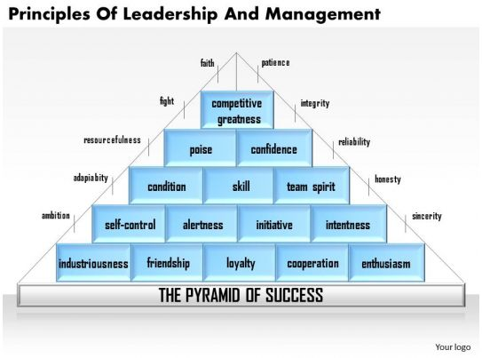 Principles of management.