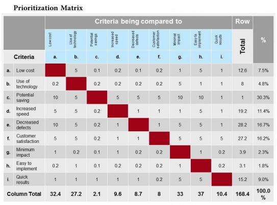 0514 prioritization matrix powerpoint presentation