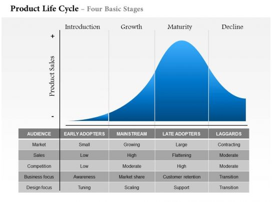 0514 Product Life Cycle Four Basic Stages Powerpoint