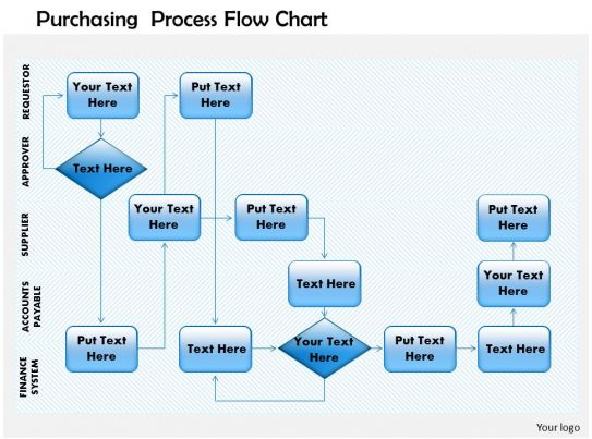 Purchasing Procedures Flow Chart Pictures to Pin – Accounting Flowchart Template