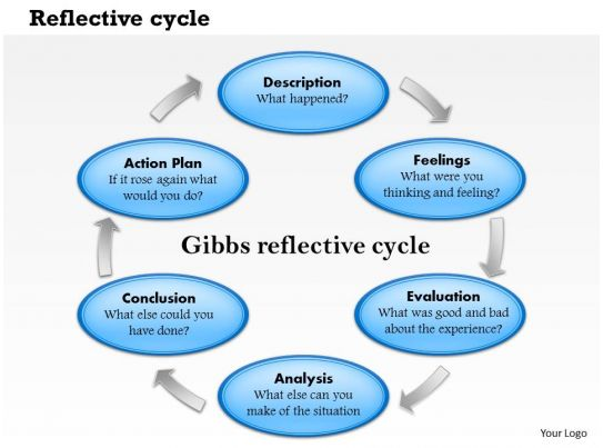 reflective essay group presentation A reflective account of my group presentation, applying 'machiavellianism in belbin's team roles' this is just a reflective account i recently wrote on group work i recently participated.