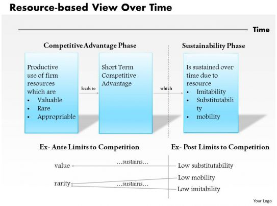 Resource Based View - The VRIN Characteristics