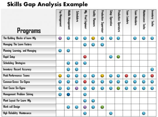 0514 Skills Gap Analysis Example Powerpoint Presentation