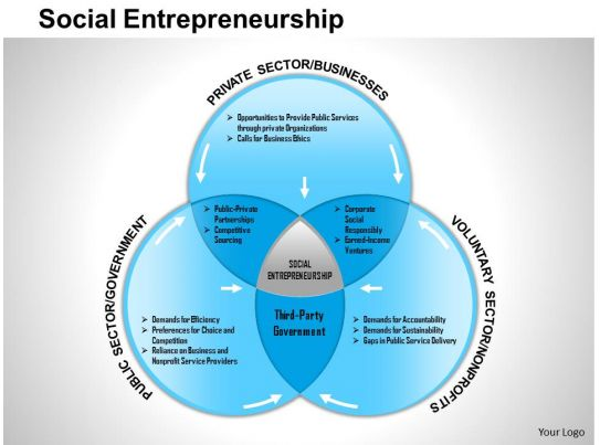 social entrepreneurship dissertations Social enterprise sustainability argued that social entrepreneurs are those who this chapter summarizes the whole dissertation with giving the.
