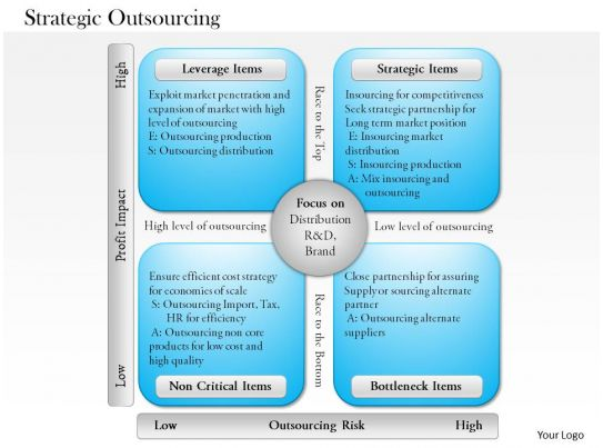 It outsourcing: it outsourcing ppt.