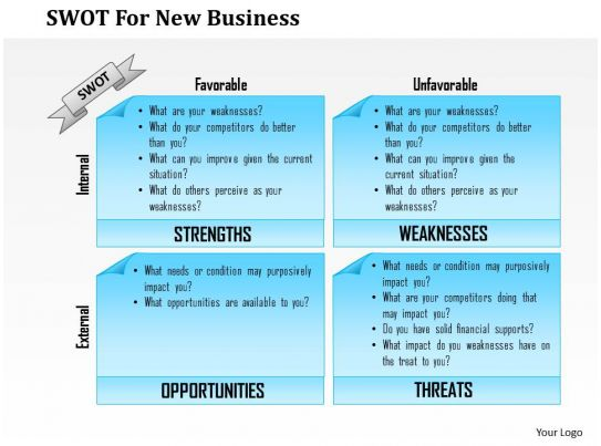 0514 Swot For New Business Powerpoint Presentation