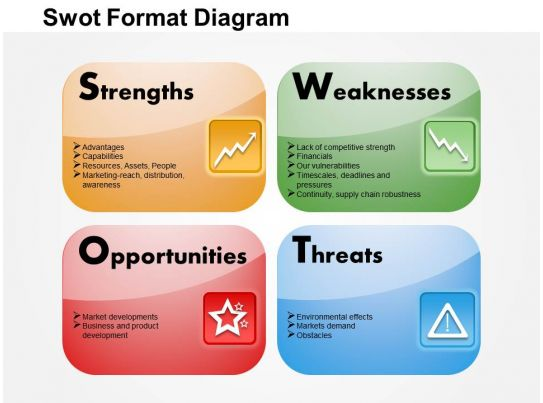 SWOT Analysis PowerPoint Templates – Swot Template Free Download