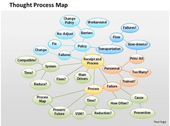 thought process map template 0514 thought process map powerpoint presentation