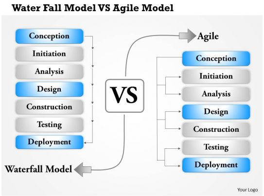 0514 water fall model vs agile model powerpoint