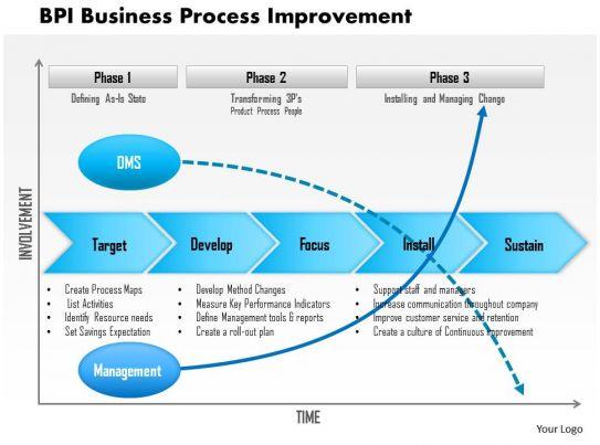 0614 Bpi Business Process Improvement Powerpoint