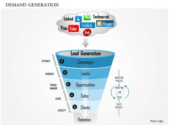 0614 demand generation powerpoint presentation for Demand generation plan template