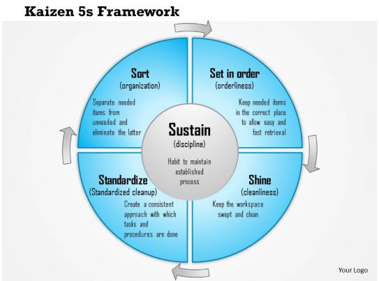 0614 Kaizen 5s Framework For Standard Business Processes Powerpoint