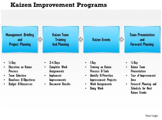 0614 Kaizen Improvement Programs Powerpoint Presentation