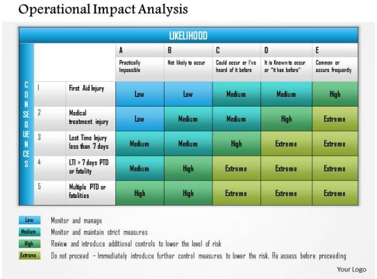 0614 operational impact analysis powerpoint presentation for Risk and impact analysis template