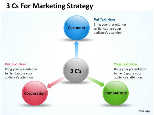0620 strategy management consultants 3 cs for marketing powerpoint templates