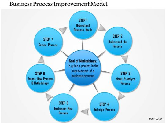 model for improvement template - professional sales presentation showing 0714 business