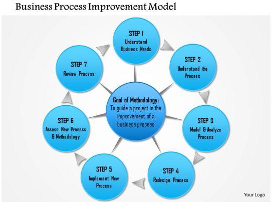 model for improvement template - 0714 business process improvement model powerpoint