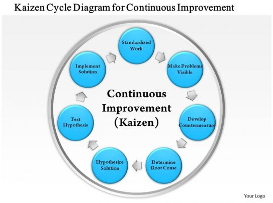 Kaizen Loop Diagram - Wiring Diagram Third Level on loop power diagram, bus diagram, feedback diagram, bmp diagram, loop controller diagram, star diagram, spiral diagram, loop antenna diagram, loop hardware diagram, communication loop diagram, instrument loop diagram, loop lighting diagram, instrument panel diagram, meter loop diagram, plc loop diagram, switch loop diagram, causal model diagram, groundwater diagram, closed loop heating system diagram, signal loop diagram,