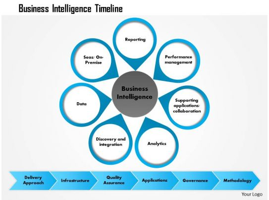0814 business intelligence timeline powerpoint