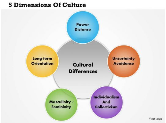 cultural dimensions in indian workforce The cultural dimensions theory gives in-depth insight into cultural differences the cultural dimensions theory is a result of social psychologist geert hofstede's six-year worldwide survey of employee values.