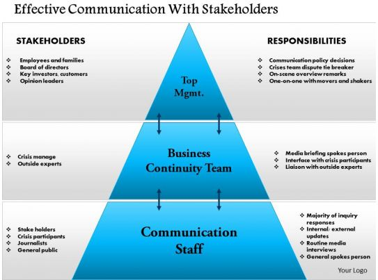 0814 Effective Communication With Stakeholders Powerpoint