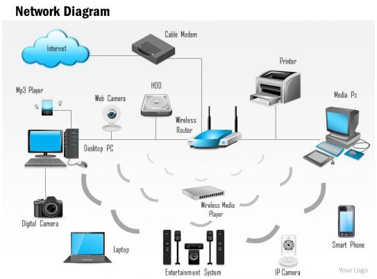 wireless technologies wifi powerpoint templates  diagrams and       network diagram showing a fully connected home connected to the internet ppt slides slide