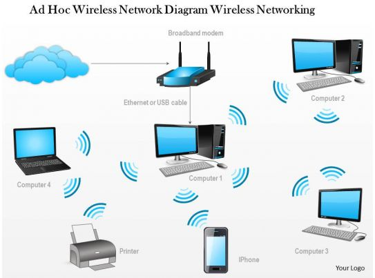 0914 ad hoc wireless network diagram wireless networking ppt slide powerpoint presentation Home wifi architecture