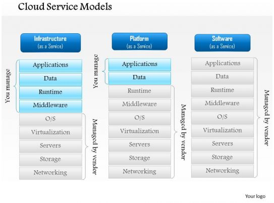 0914 cloud service models cloud networking iaas paas saas as a service models ppt slide