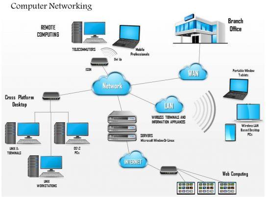 home lan wiring diagram home wiring diagrams
