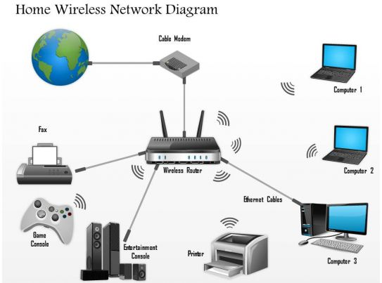 0914 home wireless network diagram networking wireless ppt slide Home wifi architecture