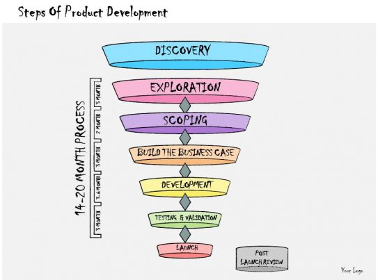 1013 business ppt diagram steps of product development for Company product development