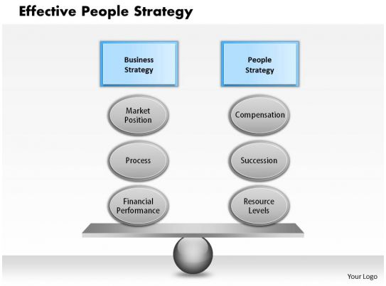 1103 Effective People Strategy Powerpoint Presentation