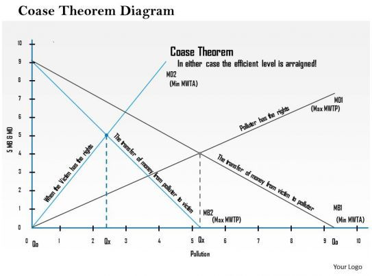 """an overview of the coase theorem in economy Property rights and corporate finance  general proposition developed by coase,""""4 and """"almost identical to the coase theorem,  a historical overview,."""