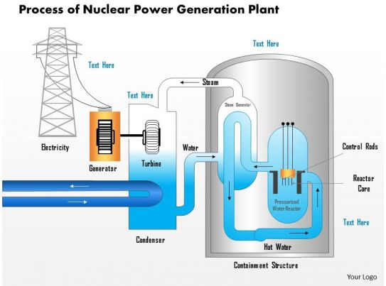 25624182 style technology 2 nuclear 1 piece powerpoint ... thermal power plant diagram ppt power plant diagram ppt #2