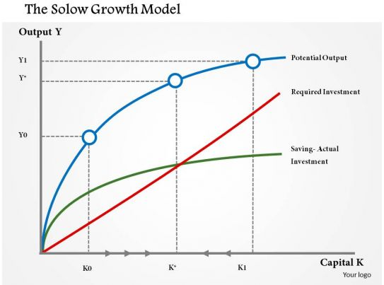 solow model notes A contribution to the theory of economic growth robert m solow the quarterly journal of economics domar model of economic grolvth note that -=-, and we get (6)again k r.
