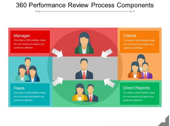 360 performance review process components ppt model for 360 performance evaluation template