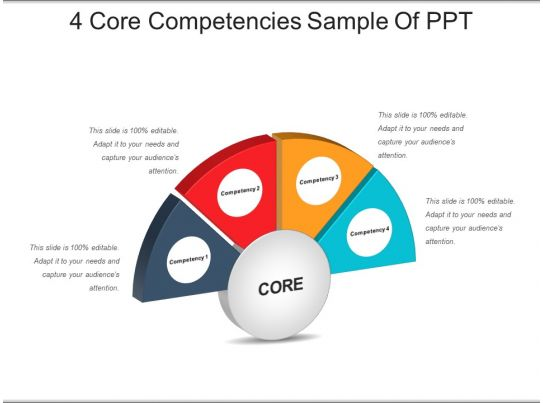 4 core competencies sample of ppt template presentation