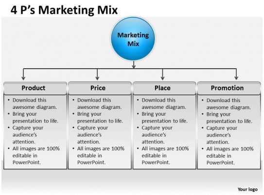 4 ps marketing mix 3 ppt 1 presentation powerpoint