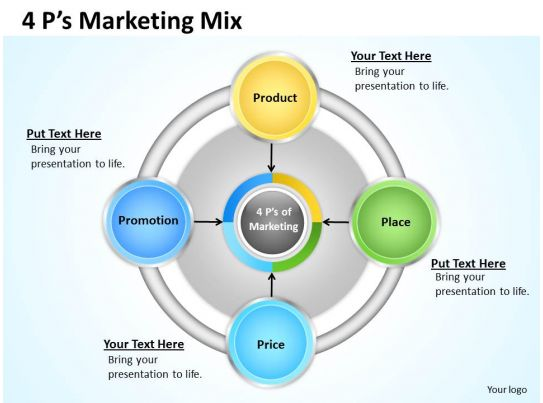 4 ps marketing mix diagram