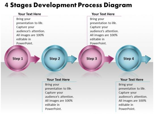 4 stages development process diagram flowchart free for Brand development process template