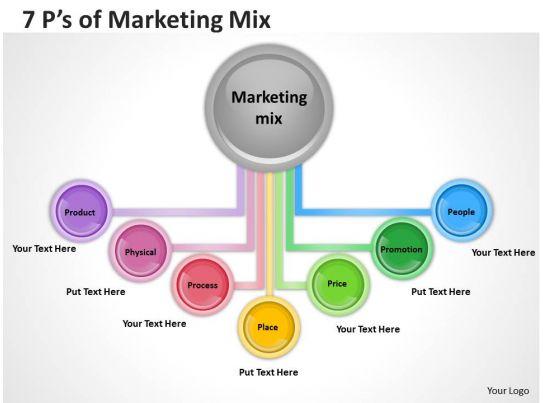 Marketing Videos
