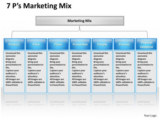 marketing mix service 7 ps Today, we're focusing more heavily than ever on customer service, and that   for now, the 7 p's of the marketing mix are the most widely.
