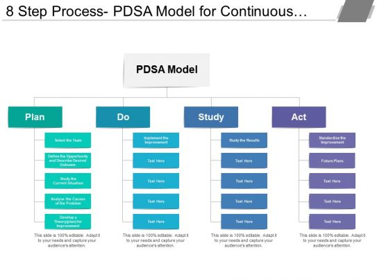 model for improvement template - 8 step process pdsa model for continuous improvement