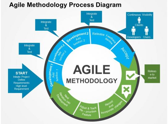 agile     powerpoint templates ppt slides images graphics and themesagile methodology process